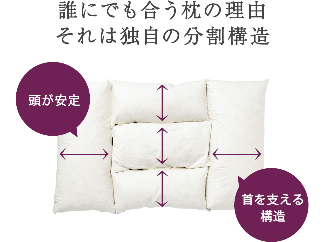 ロフテー快眠枕。誰にでも合う枕の理由。それは独自の分割構造。頭が安定。首を支える構造。