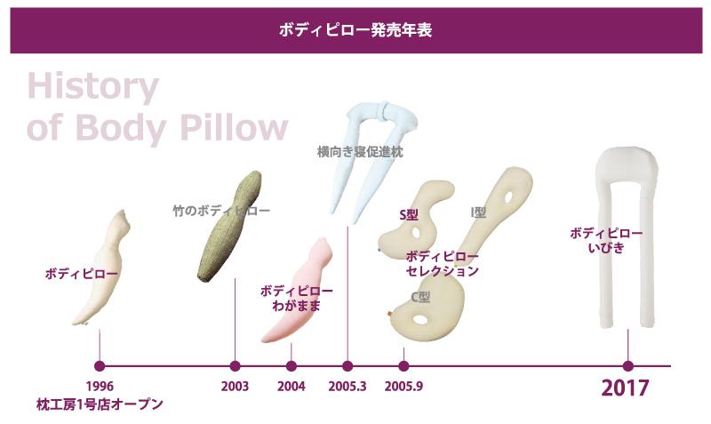 抱き枕の歴史