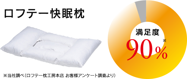 ロフテー快眠枕満足度90%