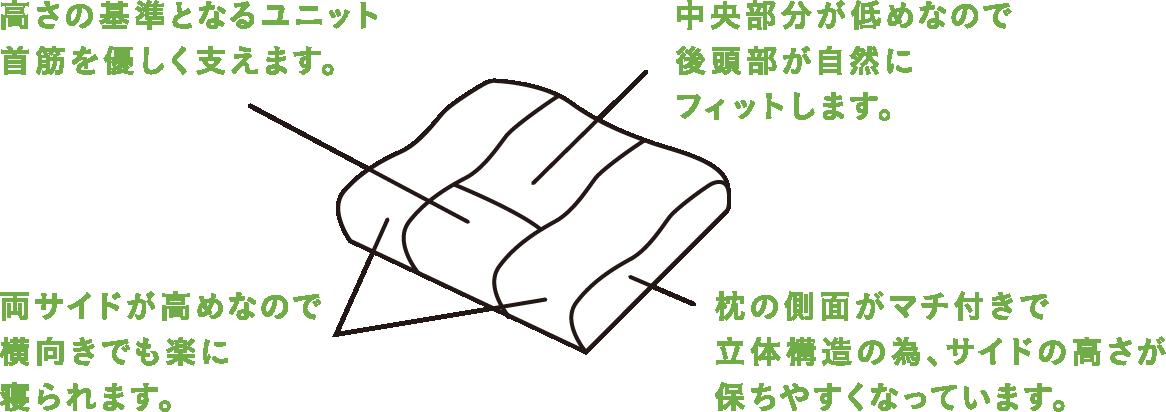高さの基準となるユニット首筋を優しく支えます。中央部分が低めなので後頭部が自然にフィットします。両サイドが高めなので横向きでも楽に寝られます。枕の側面がマチ付きで立体構造の為、サイドの高さが保ちやすくなっています。