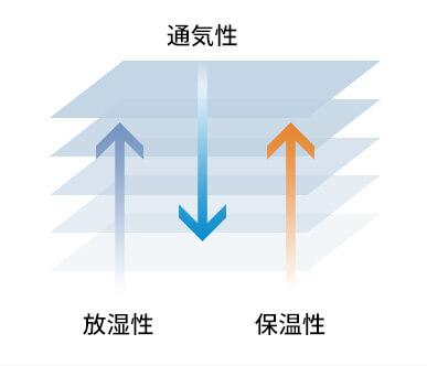 通気性 放湿性 保温性