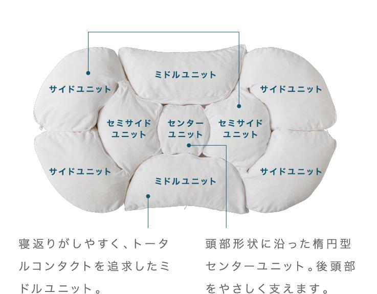 寝返りがしやすく、トータルコンタクトを追求したミドルユニット。東部形状に沿った楕円形センターユニット。後頭部を優しく支えます。