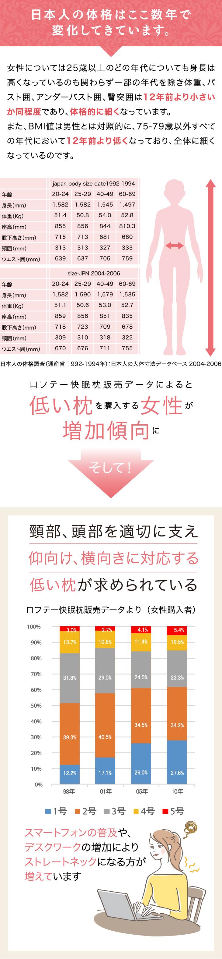 日本人の体格はここ数年で変化してきています。