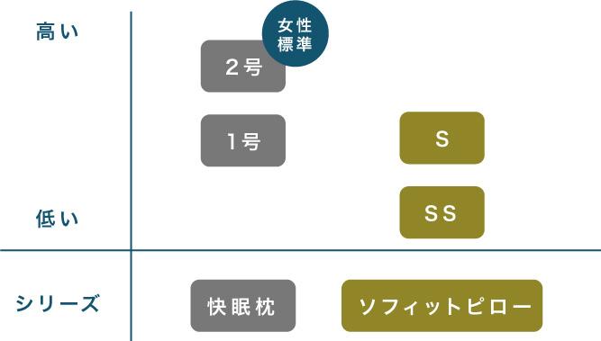 ソフィットピローの表